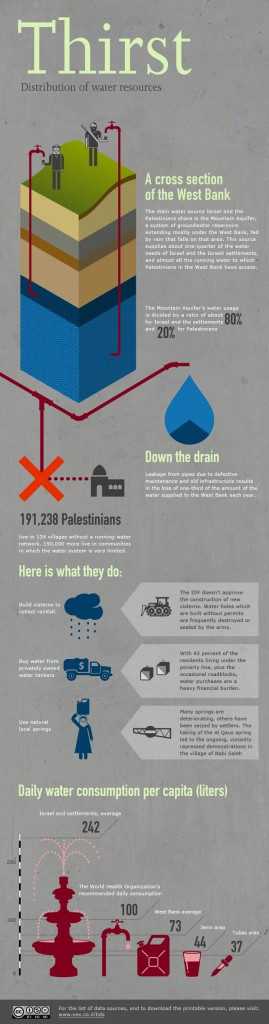 Water allocations - Israel and Palestine